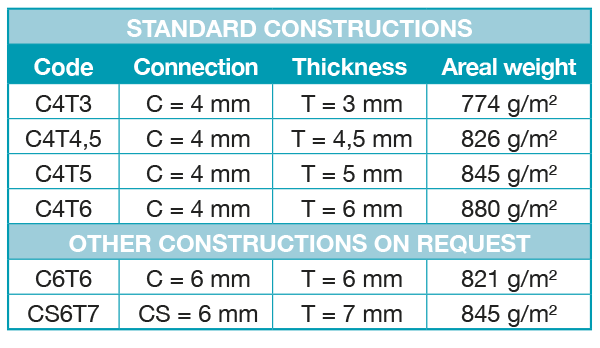 tabel of the standard constructions of SPACERGLASS